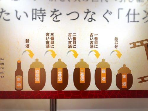 泡盛の日イベント!首里城の琉球泡盛の粋(すい)in 銭蔵で仕次