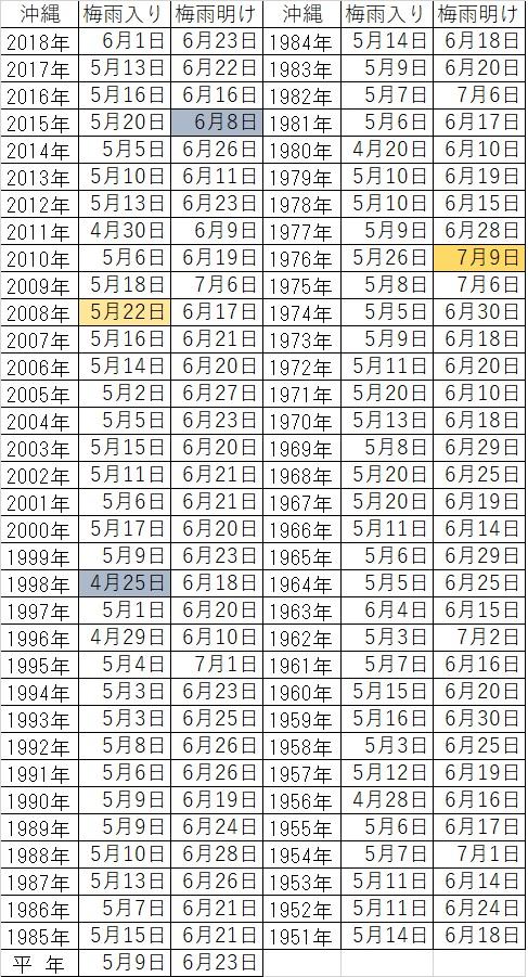 沖縄の梅雨入り梅雨明けデータ